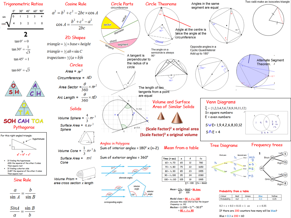 maths revision There are loads of great sites out there to help you with your maths - some of the  best are mentioned below if you have any others that you'd like to recommend,.